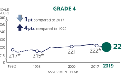 The NAEP reading data are a wakeup call: we need to change how we think about scale
